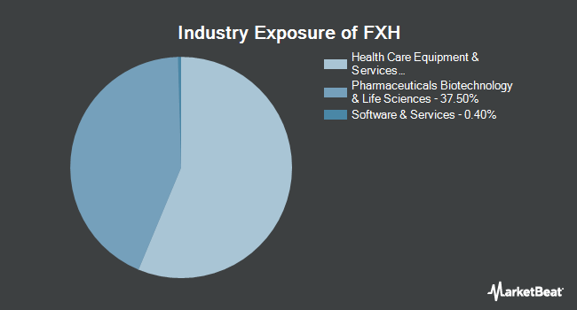 Industry Exposure of First Trust Health Care AlphaDEX Fund (NYSEARCA:FXH)