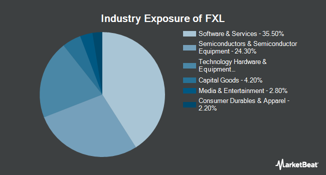 Industry Exposure of First Trust Technology AlphaDEX Fund (NYSEARCA:FXL)