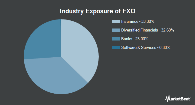 Industry Exposure of First Trust Financial AlphaDEX Fund (NYSEARCA:FXO)