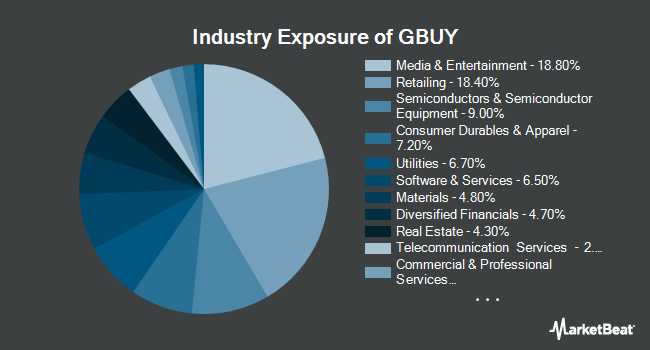 Industry Exposure of Goldman Sachs Motif New Age Consumer ETF (NYSEARCA:GBUY)