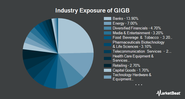 Industry Exposure of Goldman Sachs Access Investment Grade Corporate Bond ETF (NYSEARCA:GIGB)