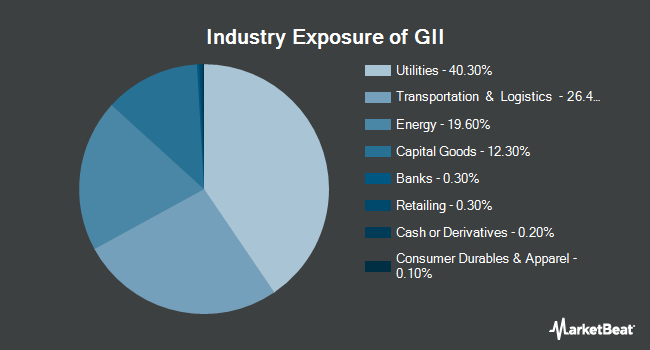 Industry Exposure of SPDR S&P Global Infrastructure ETF (NYSEARCA:GII)