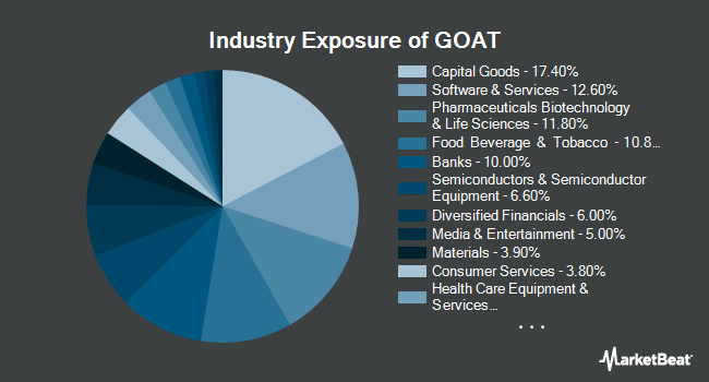 Industry Exposure of VanEck Vectors Morningstar Global Wide Moat ETF (NYSEARCA:GOAT)
