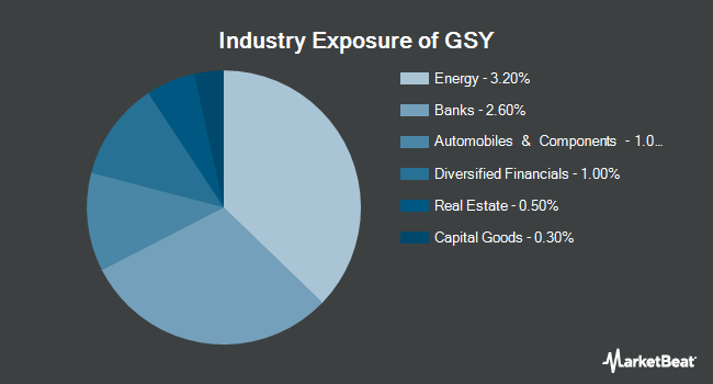 Industry Exposure of Invesco Ultra Short Duration ETF (NYSEARCA:GSY)