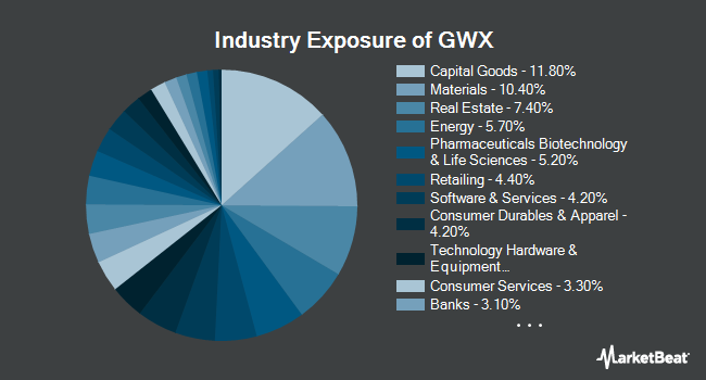 Industry Exposure of SPDR S&P International Small Cap ETF (NYSEARCA:GWX)