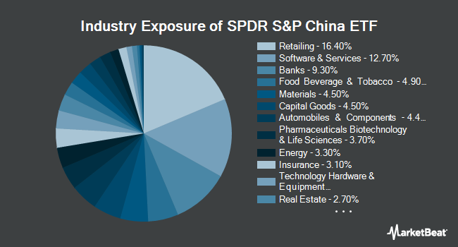 Industry Exposure of SPDR S&P China ETF (NYSEARCA:GXC)