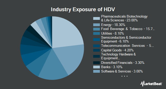 Industry Exposure of iShares Core High Dividend ETF (NYSEARCA:HDV)