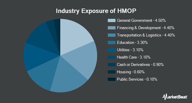 Industry Exposure of Hartford Municipal Opportunities ETF (NYSEARCA:HMOP)