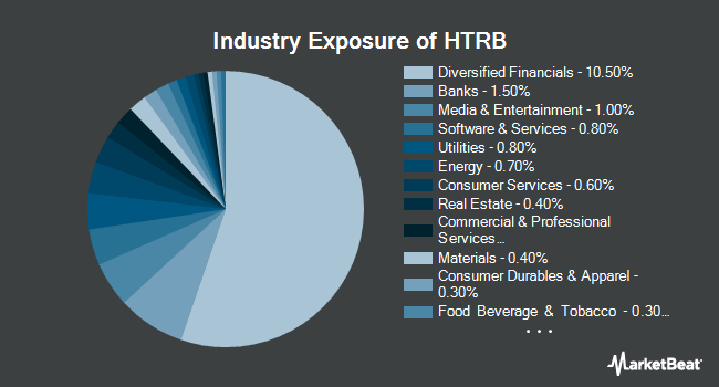 Industry Exposure of Hartford Total Return Bond ETF (NYSEARCA:HTRB)