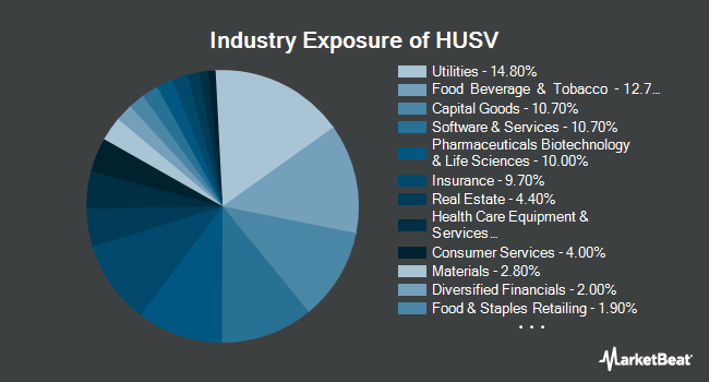 Industry Exposure of First Trust Horizon Managed Volatility Domestic ETF (NYSEARCA:HUSV)