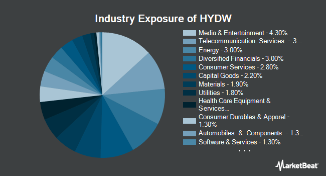Industry Exposure of X-trackers Low Beta High Yield Bond ETF (NYSEARCA:HYDW)
