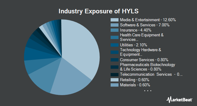 Industry Exposure of First Trust Exchange-Traded Fund IV First Trust Tactical High Yield ETF (NYSEARCA:HYLS)