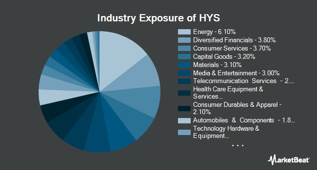 Industry Exposure of PIMCO 0-5 Year High Yield Corporate Bond Index Exchange-Traded Fund (NYSEARCA:HYS)