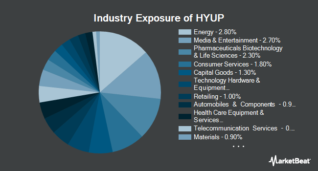 Industry Exposure of Xtrackers High Beta High Yield Bond ETF (NYSEARCA:HYUP)