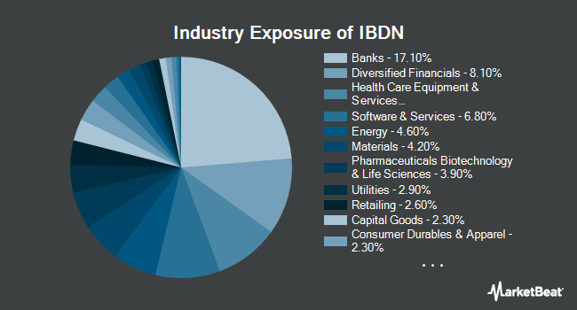 Industry Exposure of iBonds Dec 2022 Term Corporate ETF (NYSEARCA:IBDN)