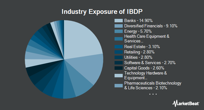 Industry Exposure of iBonds Dec 2024 Term Corporate ETF (NYSEARCA:IBDP)