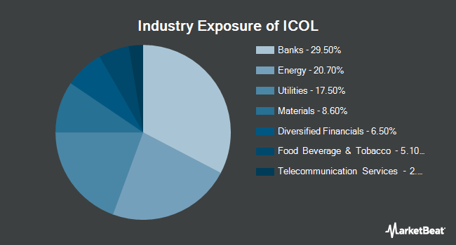 Industry Exposure of iShares MSCI Colombia Capped ETF (NYSEARCA:ICOL)