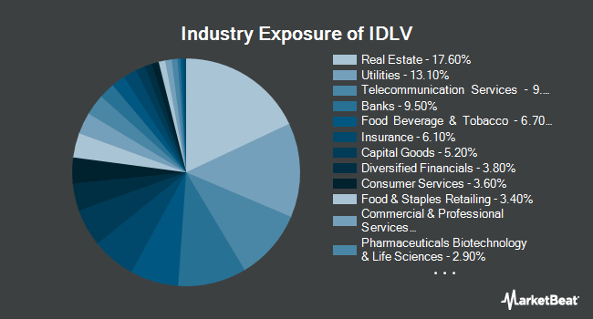 Industry Exposure of Invesco S&P International Developed Low Volatility ETF (NYSEARCA:IDLV)