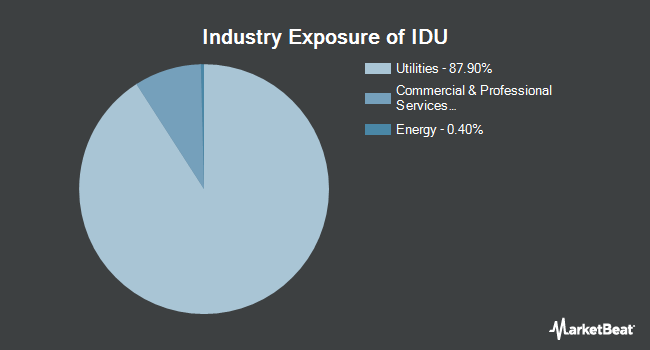 Industry Exposure of iShares US Utilities ETF (NYSEARCA:IDU)
