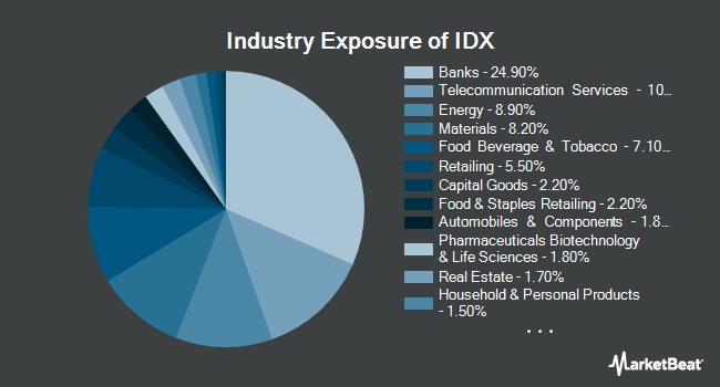 Industry Exposure of VanEck Vectors Indonesia Index ETF (NYSEARCA:IDX)