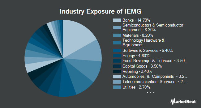 Industry Exposure of iShares Core MSCI Emerging Markets ETF (NYSEARCA:IEMG)