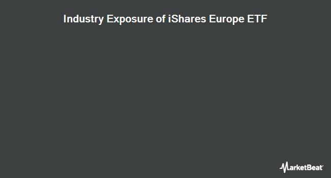 Industry Exposure of iShares Europe ETF (NYSEARCA:IEV)