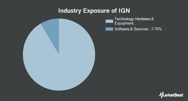 Industry Exposure of iShares S&P NA Tec.-Mul. Net. Idx. (NYSEARCA:IGN)