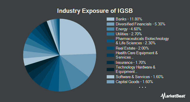 Industry Exposure of iShares Short-Term Corporate Bond ETF (NYSEARCA:IGSB)