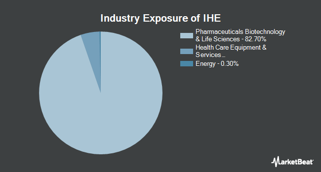 Industry Exposure of iShares US Pharmaceuticals ETF (NYSEARCA:IHE)