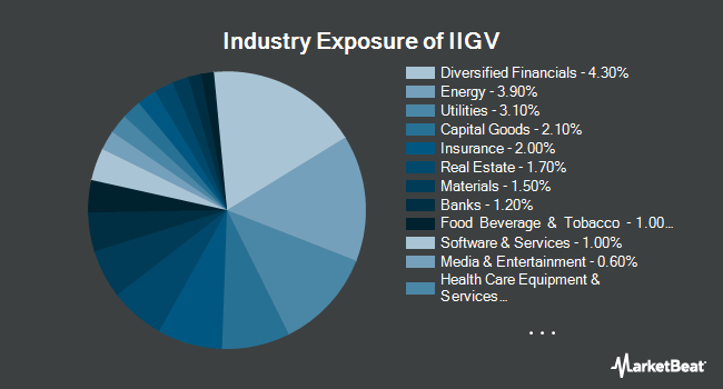Industry Exposure of Invesco Investment Grade Value ETF (NYSEARCA:IIGV)