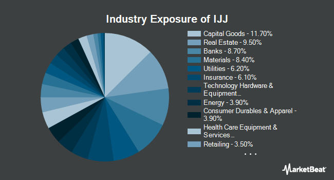 Industry Exposure of iShares S&P Mid-Cap 400 Value ETF (NYSEARCA:IJJ)