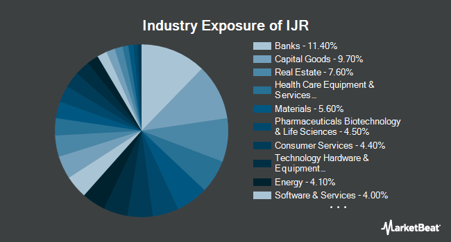Industry Exposure of iShares Core S&P Small-Cap ETF (NYSEARCA:IJR)