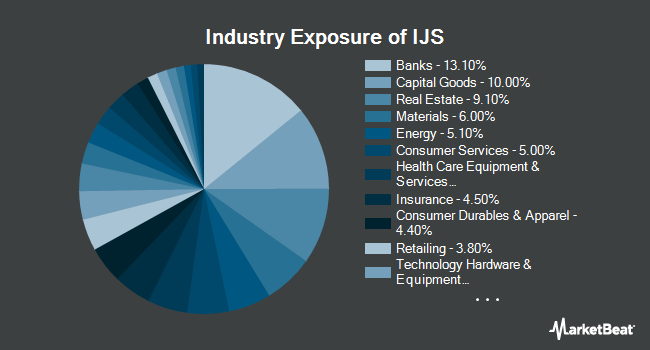Industry Exposure of iShares S&P Small-Cap 600 Value ETF (NYSEARCA:IJS)