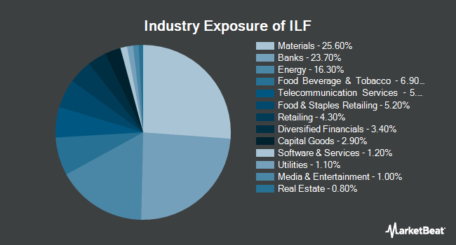 Industry Exposure of iShares Latin America 40 ETF (NYSEARCA:ILF)