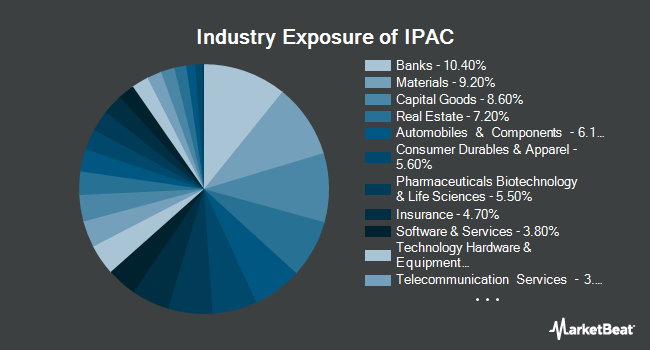 Industry Exposure of iShares Core MSCI Pacific ETF (NYSEARCA:IPAC)