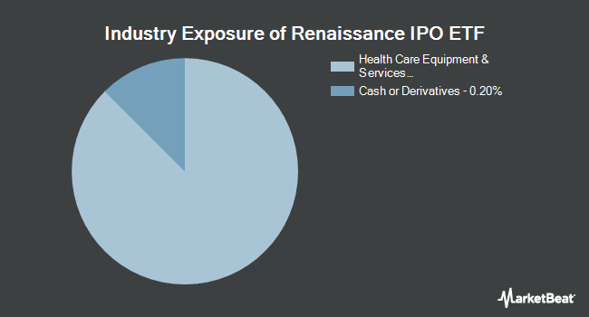 Industry Exposure of Renaissance IPO ETF (NYSEARCA:IPO)