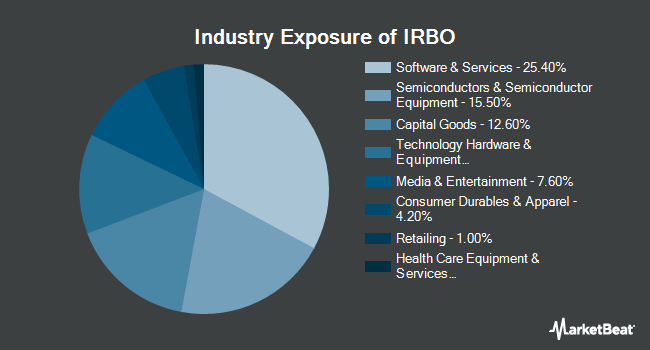 Industry Exposure of iShares Robotics and Artificial Intelligence ETF (NYSEARCA:IRBO)