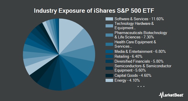 Industry Exposure of iShares Core S&P 500 ETF (NYSEARCA:IVV)
