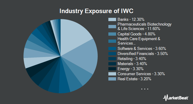 Industry Exposure of iShares Micro-Cap ETF (NYSEARCA:IWC)