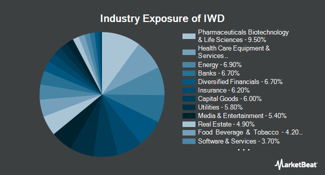 Industry Exposure of iShares Russell 1000 Value ETF (NYSEARCA:IWD)