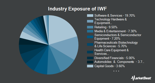 Industry Exposure of iShares Russell 1000 Growth ETF (NYSEARCA:IWF)