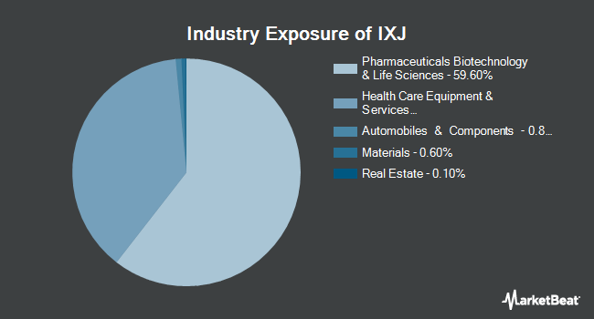 Industry Exposure of iShares Global Healthcare ETF (NYSEARCA:IXJ)