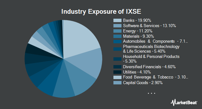 Industry Exposure of WisdomTree India ex-State-Owned Enterprises Fund (NYSEARCA:IXSE)