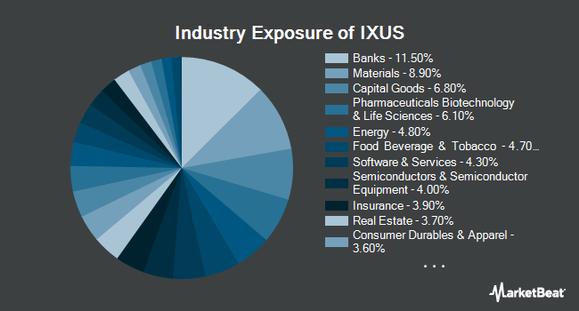 Industry Exposure of iShares Core MSCI Total International Stock ETF (NYSEARCA:IXUS)