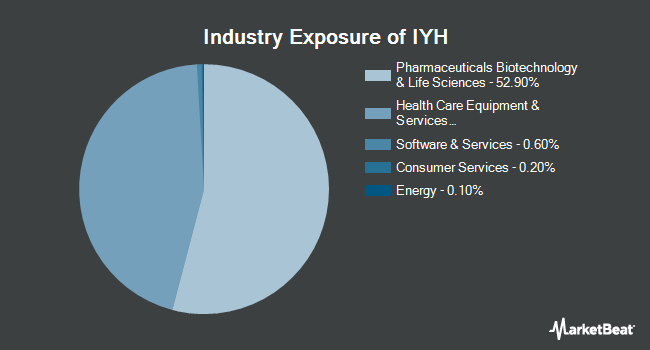 Industry Exposure of iShares U.S. Healthcare ETF (NYSEARCA:IYH)