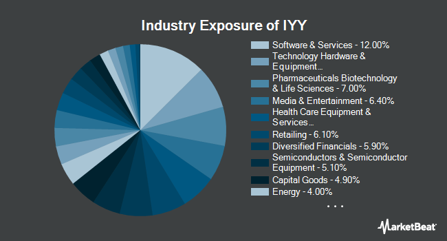 Industry Exposure of iShares Dow Jones U.S. ETF (NYSEARCA:IYY)