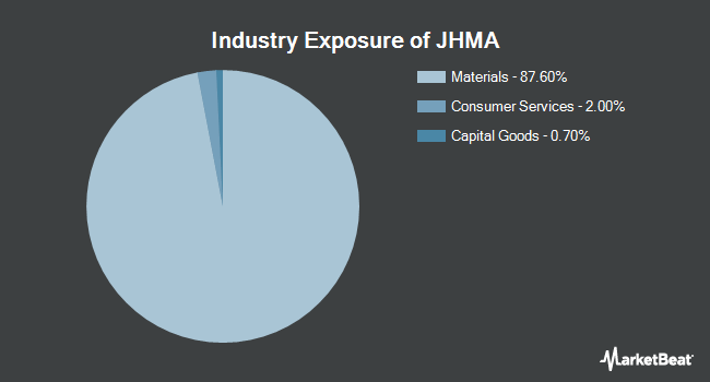 Industry Exposure of John Hancock Multifactor Materials ETF (NYSEARCA:JHMA)