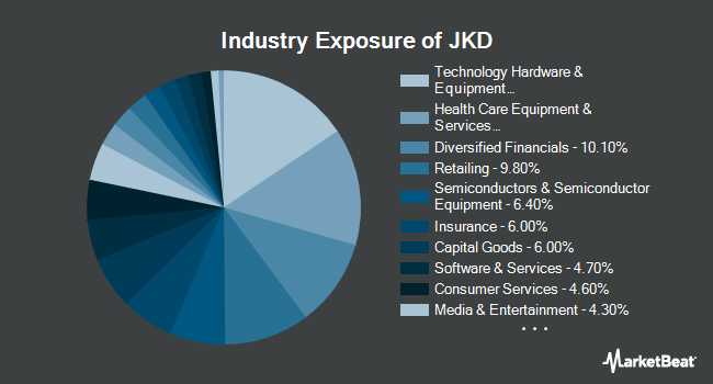 Industry Exposure of iShares Morningstar Large Core Idx (NYSEARCA:JKD)