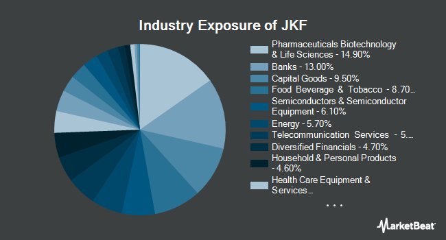 Industry Exposure of iShares Morningstar Large-Cap Value ETF (NYSEARCA:JKF)