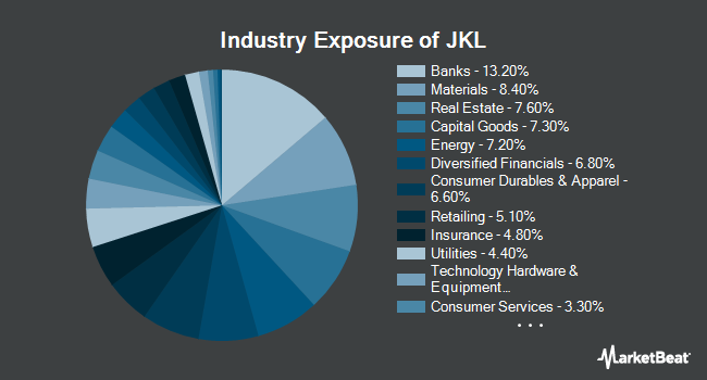Industry Exposure of iShares Morningstar Small-Cap Value ETF (NYSEARCA:JKL)